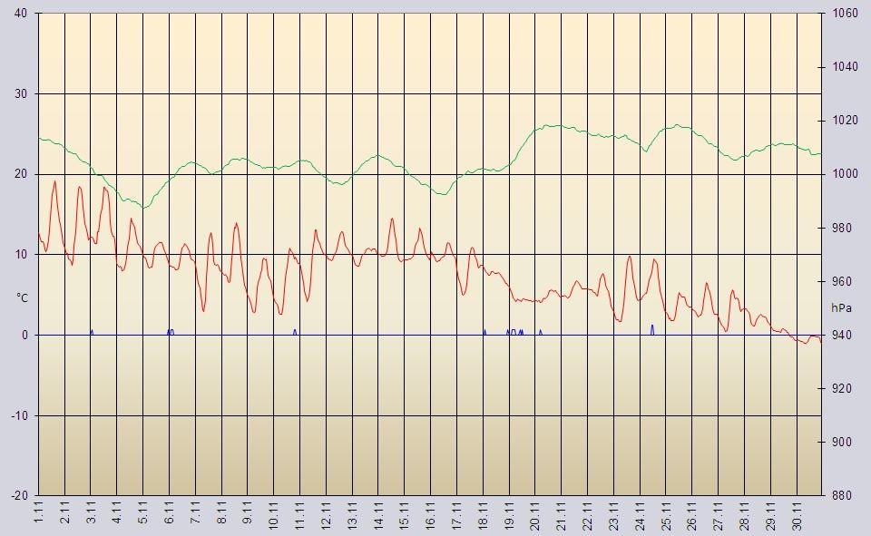 Wetterdaten Und Verlauf November 2014